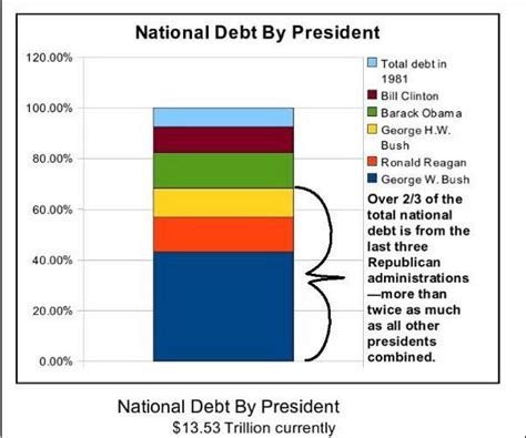 National Debt When Clinton Left Office by Chart National Debt By President Democratic Underground