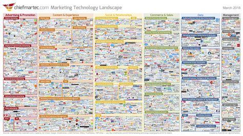 Landscape Definition Technology Marketing Technology Landscape Supergraphic 2016 Chief