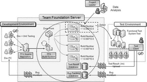 team foundation server workflow object moved