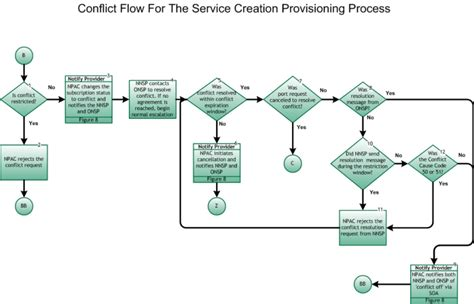 server provisioning workflow conflict flow for the service creation provisioning process