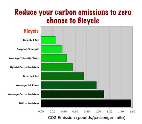 7 Ways To Cut Your Carbon Emissions by A Graph A Day Carbon Emission And Transportation Mode
