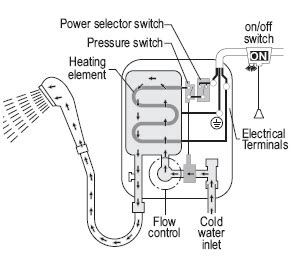 how an electric shower works and common electric shower