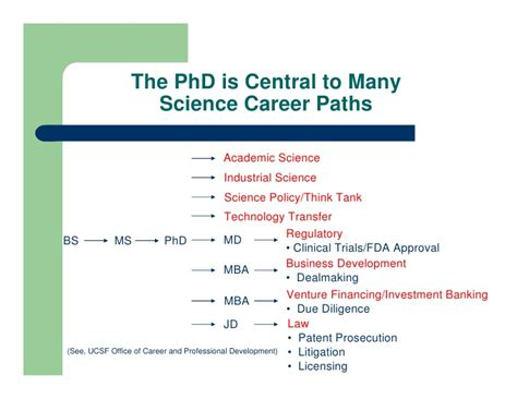 Md Mba Career Options by Career Options Scientist 04jun10