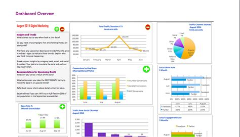 How To Do Competitive Analysis Seo Dashboard Template