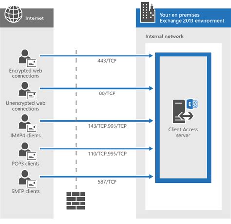 mail server port network ports for clients and mail flow in exchange 2013