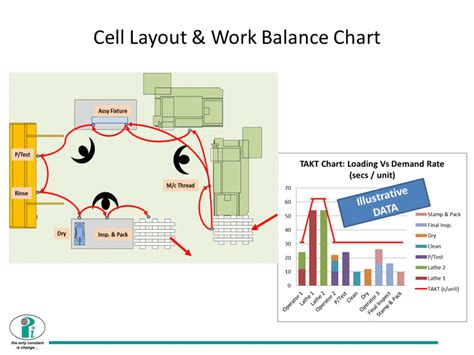 cellular layout video pearson international ltd case 6 production r up to