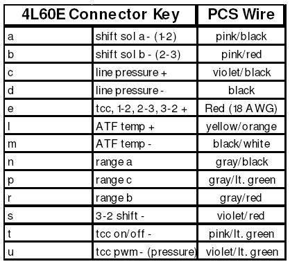4l60e transmission wiring diagram get free image