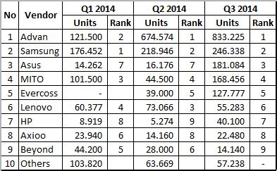 Tablet Evercoss At1g Stok Lama indonesia tablet market q3 2014 rian cell