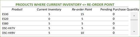 Free Excel Inventory Template Download Inventory Spreadsheet Inventory Reorder Point Excel Template