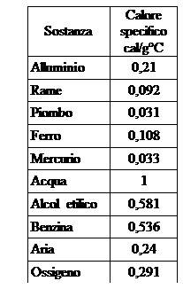 tabella peso specifico alimenti tabella calore specifico materiali