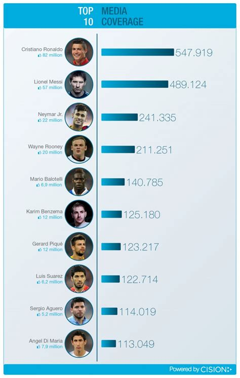 top 10 best players world cup top 10 football players on social media and