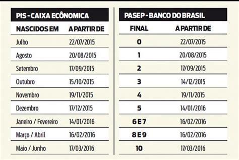 salario minimo regional sc 2016 calend 225 rio do pis pasep 233 divulgado