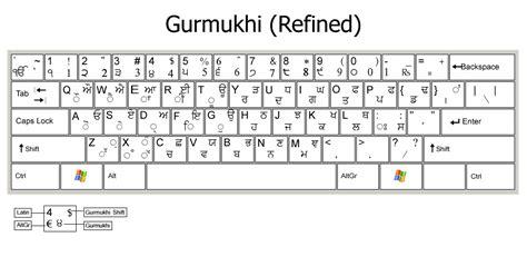keyboard layout inscript pcrc typography keyboard layouts refined inscript