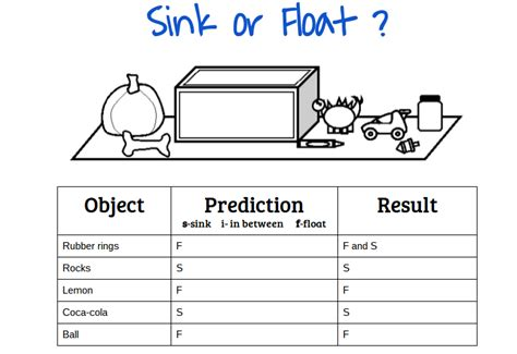 Why Things Sink by 42 Objects That Float And Sink Experiment Sink Or Float