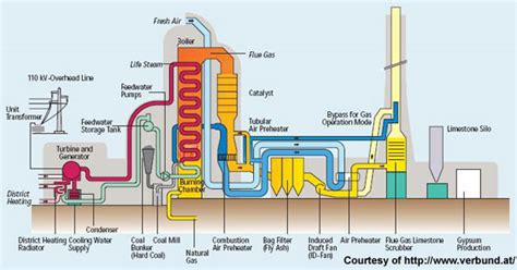 thermal power plant cycle diagram mellach 850mw combined cycle gas turbine ccgt plant