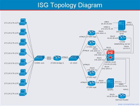 topology diagrams cisco network templates quickly create high quality