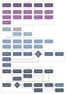 template for process mapping process flowchart flowchart software cross functional