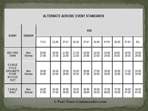 army pt test standards 2016 army physical fitness standards 2016 army physical