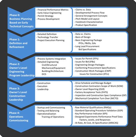 project execution methodology template preprocess inc