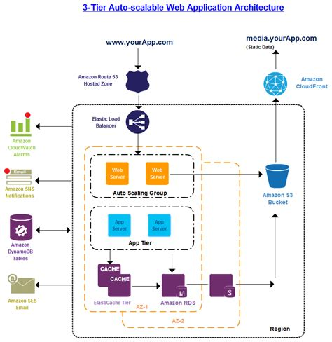 application architecture diagram the 3 tier architecture in web service diagrams