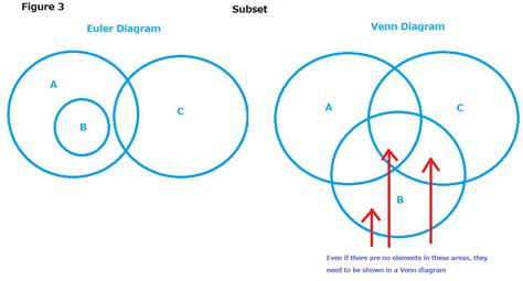 what is a euler diagram chapter 5 venn diagrams versus euler diagrams chapter