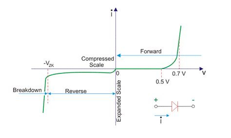 static forward voltage of a diode pn junction diode static and dynamic resistance 28 images zener diode as voltage regulator