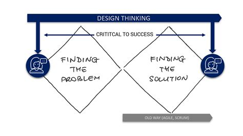 design thinking gartner project management 3 0 why design thinking is the next gen