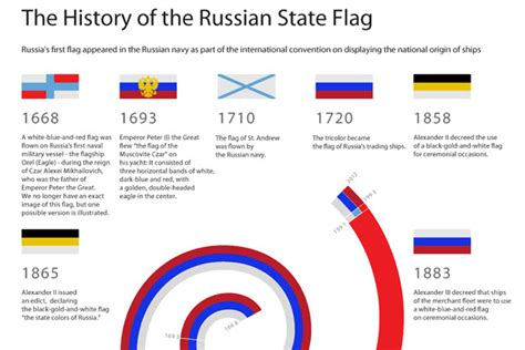 colors of russian flag how did russia get its flag russia beyond the headlines