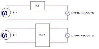 Kawat Plus komite nasional keselematan untuk instalasi listrik elcb