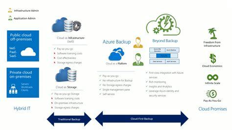 cloud  enterprise backup  architecture matters