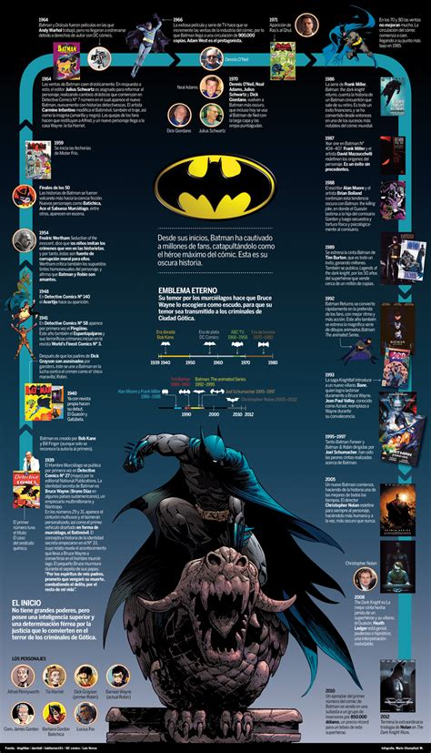 Personajes Del Comic Batman | infografias de personajes del comic batman taringa