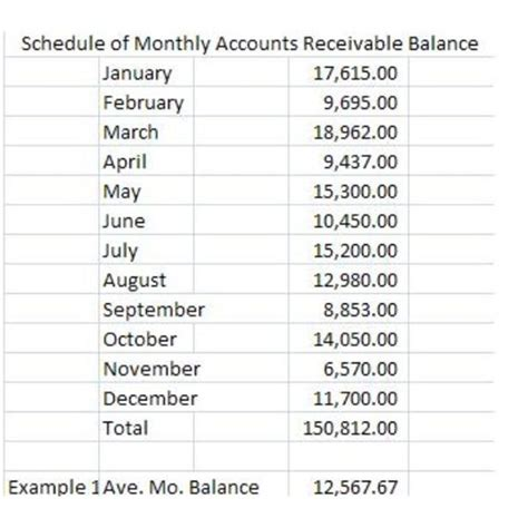 Credit Note Formula understanding accounts receivable turnovers the activity