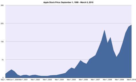 apple stock iphone apple stock price