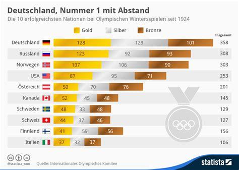 Auslandspraktikum Audi by Deutschland Wintersport Macht Statistik Dresden