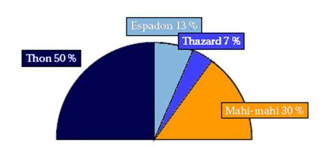 comment calculer un diagramme semi circulaire correction de dipl 244 me national du brevet polyn 233 sie