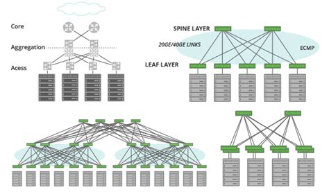 data center topology diagram complex topology and wiring validation in data centers