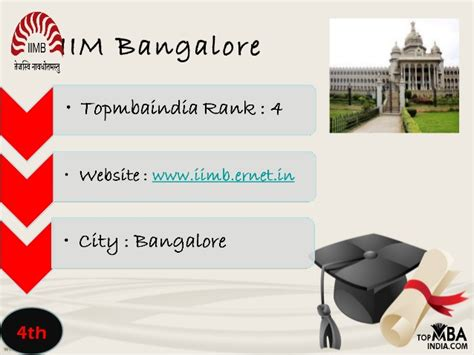 Top 5 Mba Schools In India by Top 10 Mba Colleges In India