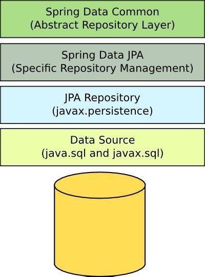 repository pattern java jpa spring data jpa for abstraction of queries tatvasoft