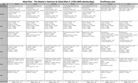 Dieting You The 5 Factor Diet by Beast Meal Plan Template Pictures To Pin On