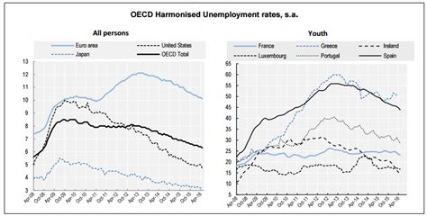 desempleo hay aumento en mayo 2016 tasa de desempleo ocde 5 9 en mayo 2017 la economia