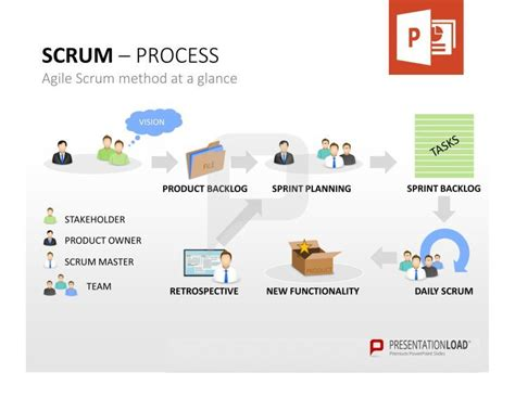 Template Vorlage Powerpoint 63 best scrum powerpoint vorlagen images on