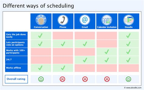 how to use doodle easy scheduling the evolution of appointment scheduling doodle