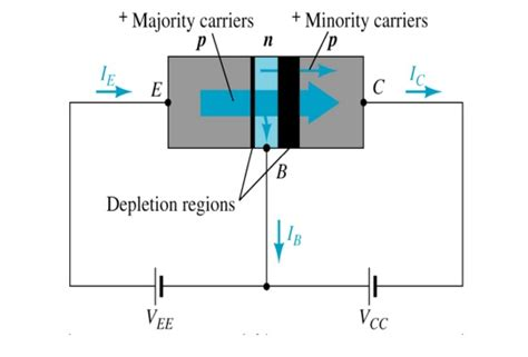 bjt transistor notes bipolar junction transistor bjt study material lecturing notes assignment reference wiki