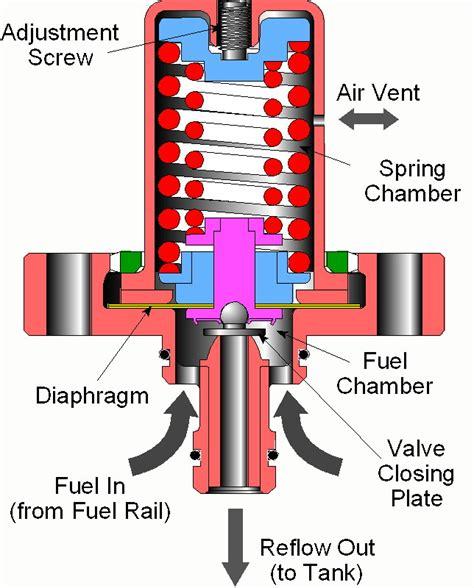 air pressure regulator diagram pressure regulator diagram images