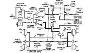 Freightliner Air Brake System Schematic Freightliner Air Brake System Diagram Quotes