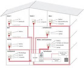 verkabelung haus hochwertige baustoffe strukturierte verkabelung neubau