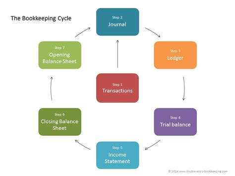 diagram of the accounting cycle bookkeeping cycle entry bookkeeping