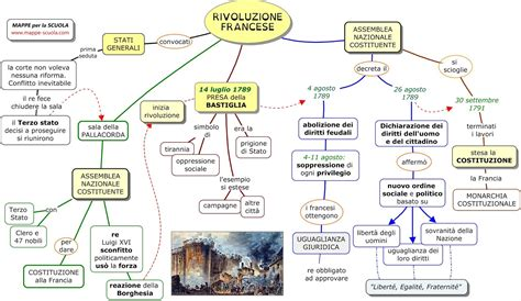 illuminismo riassunto breve storia rivoluzione americana francese ed industriale