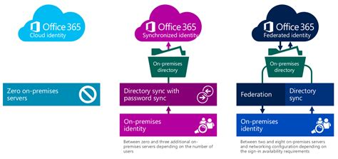 Office 365 Portal Explained Office 365 Identity Management Managing Office 365