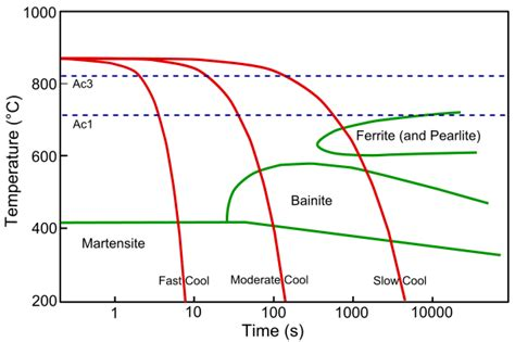 cct diagram file cct curve steel svg